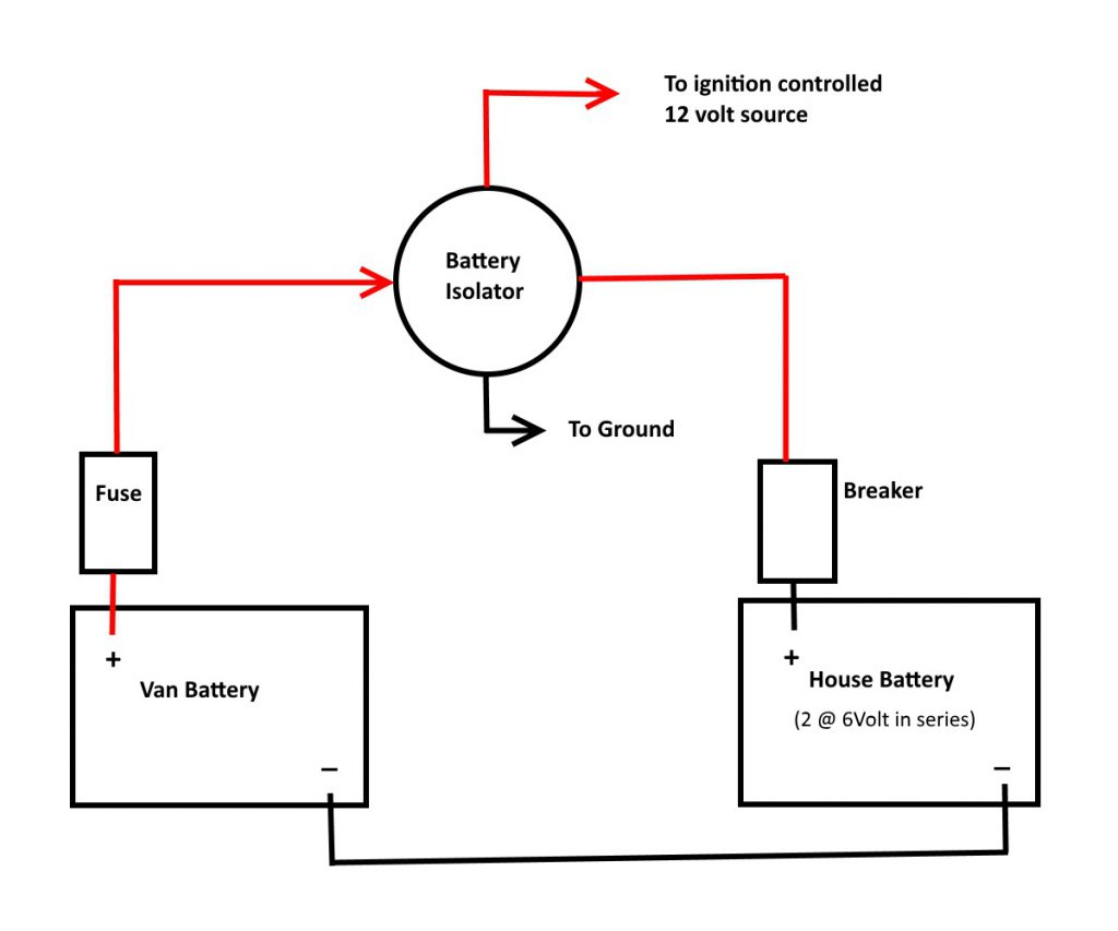 most systems provide for charging the house battery from the van  alternator  this just consists of running a wire from the van battery to  the house battery