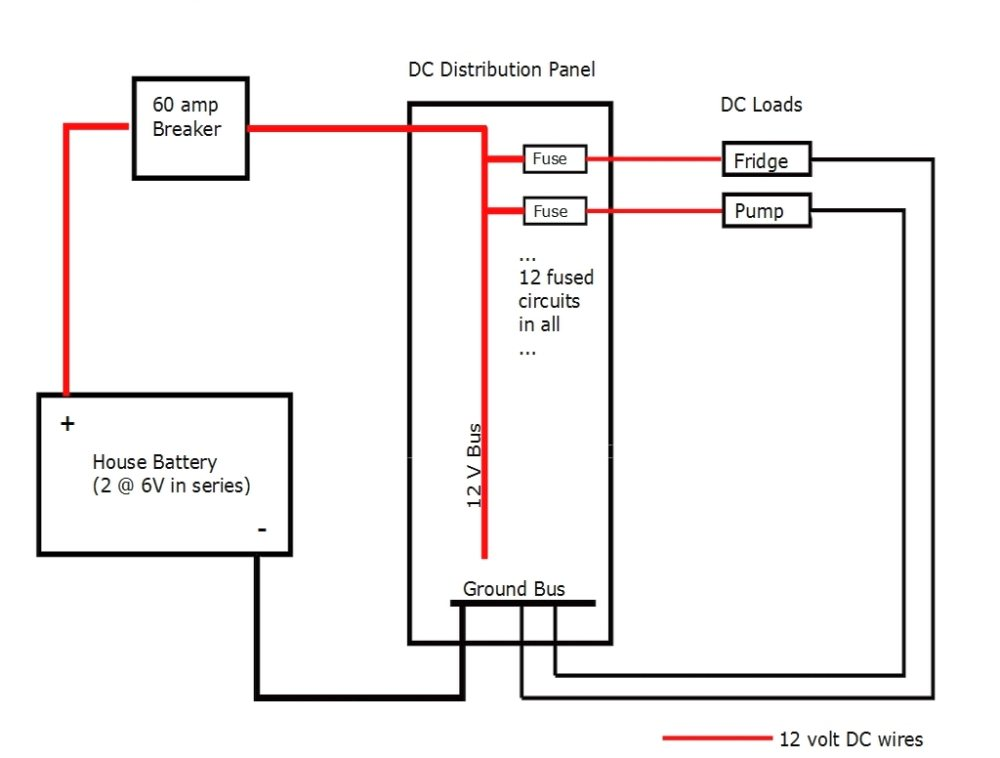 DC distribution panel for RV conversion