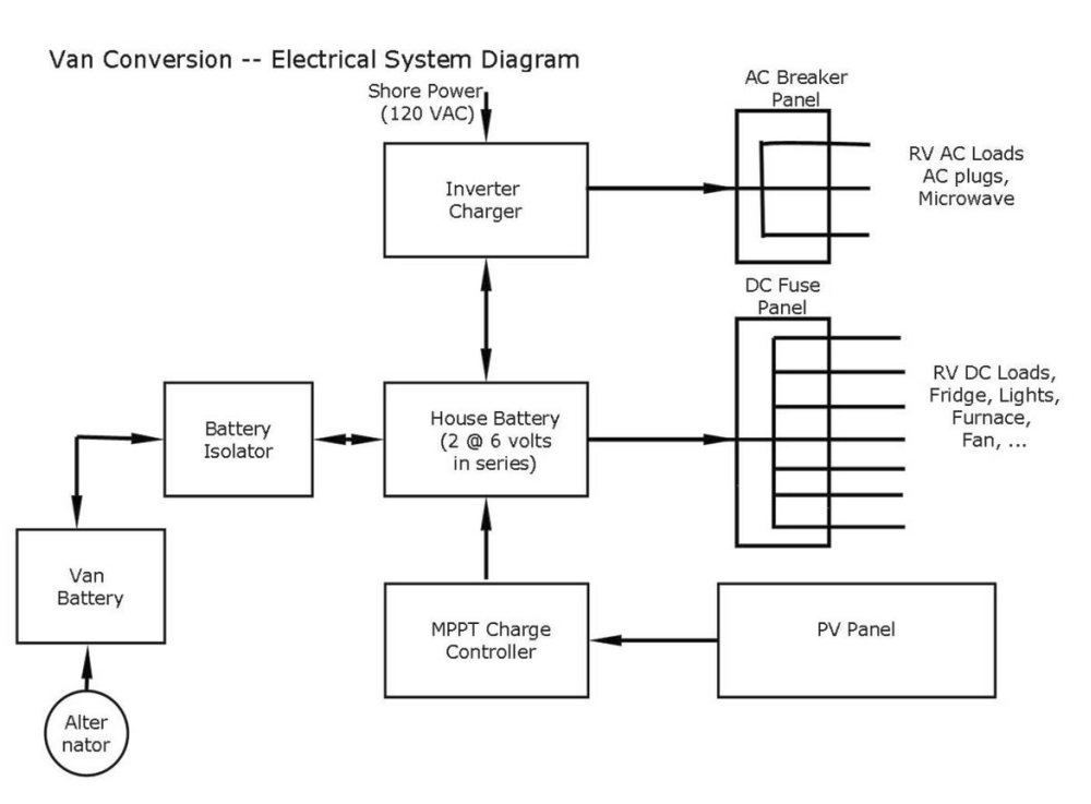 COOCELElecDiagramAll our promaster diy camper van conversion electrical and solar  at edmiracle.co