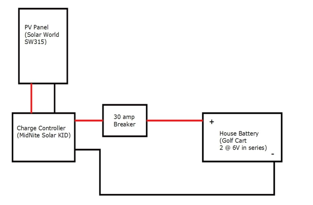 solar charging of rv house battery