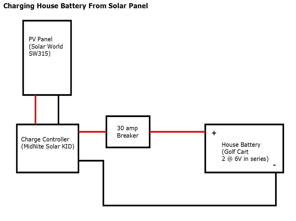 Solar charging system for our conversion.