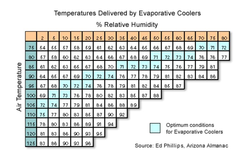 Evaporative Cooler Temperature Chart : Cooling and air conditioning for a camper van build